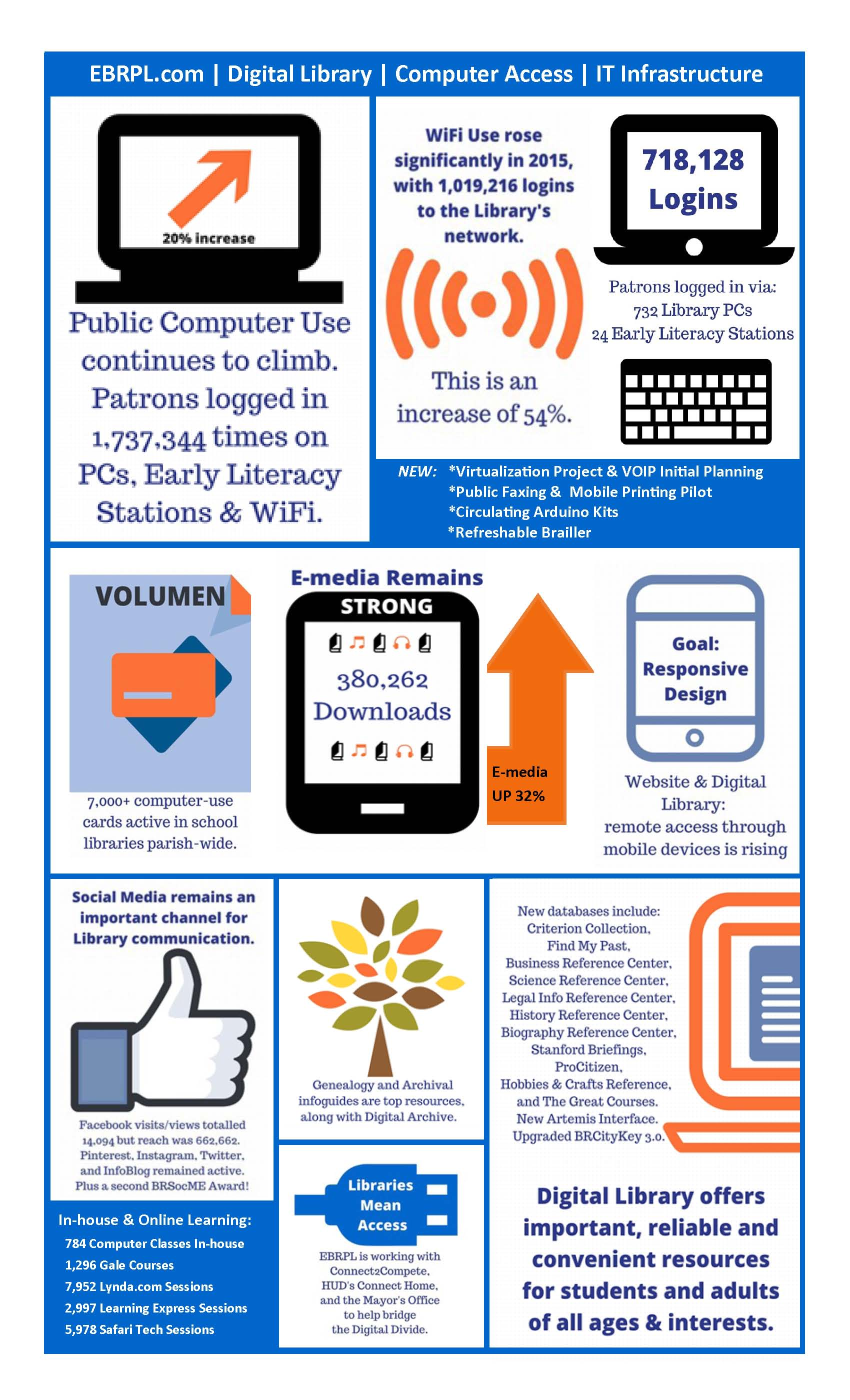 Infographic Stats Overview 2015 to share_Page_2